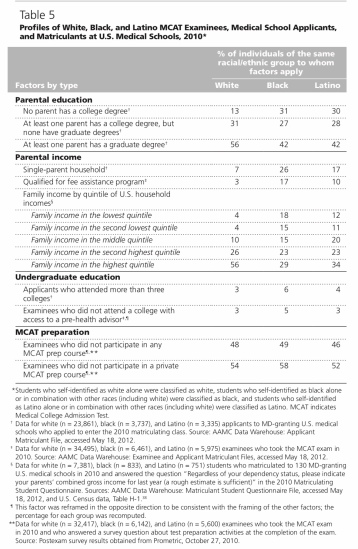 How Accurate Are Next Step Mcat Scores
