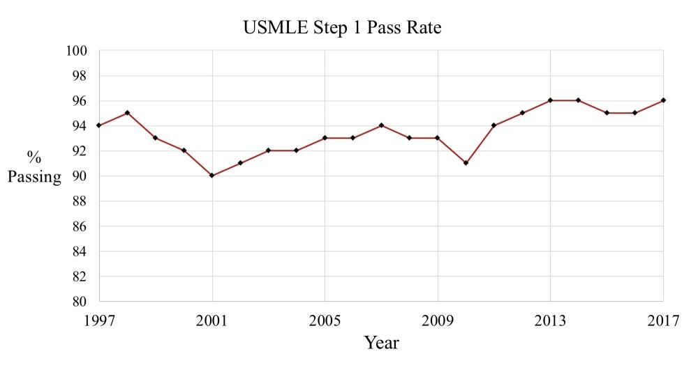 Raising the bar: encouraging trends in USMLE Step 1