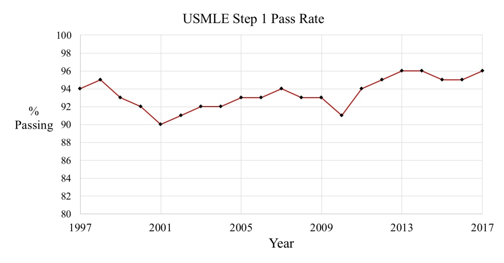 A peek inside the USMLE sausage factory: setting the Step 1
