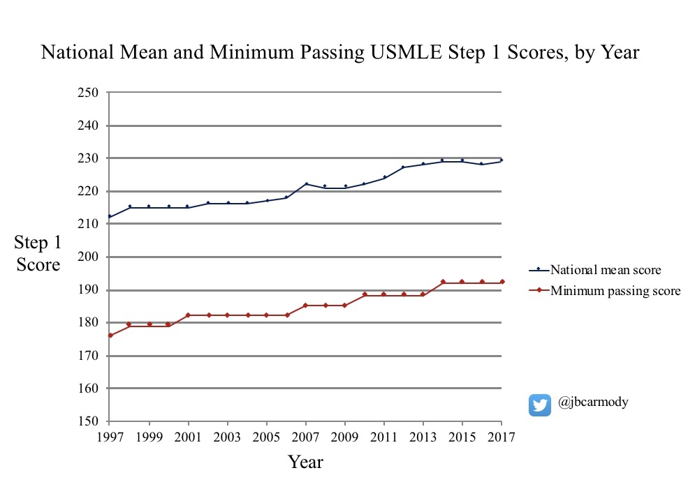 A peek inside the USMLE sausage factory: setting the Step 1 minimum