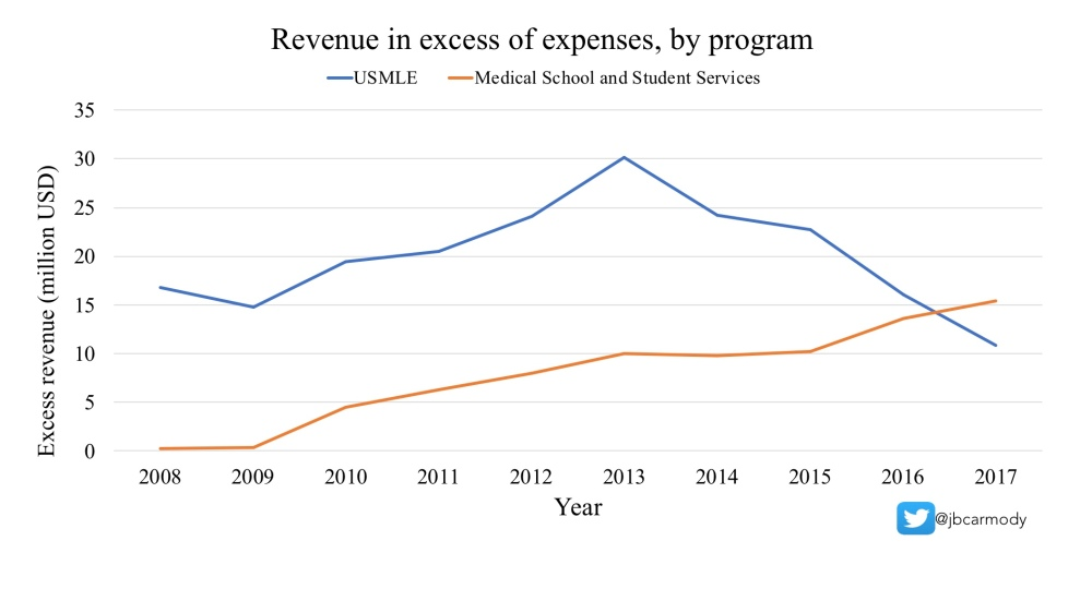 A Non-MBA's Guide to NBME Revenue in 9 Simple Charts – The