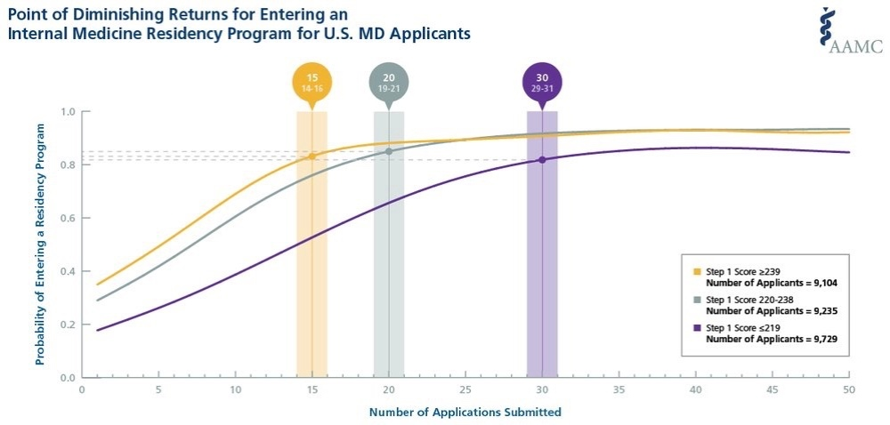 Applying Smarter, Part I: Breaking Down the AAMC's Apply