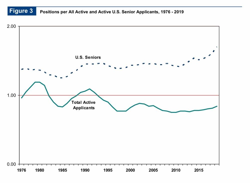 Applying Smarter, Part I: Breaking Down the AAMC's Apply
